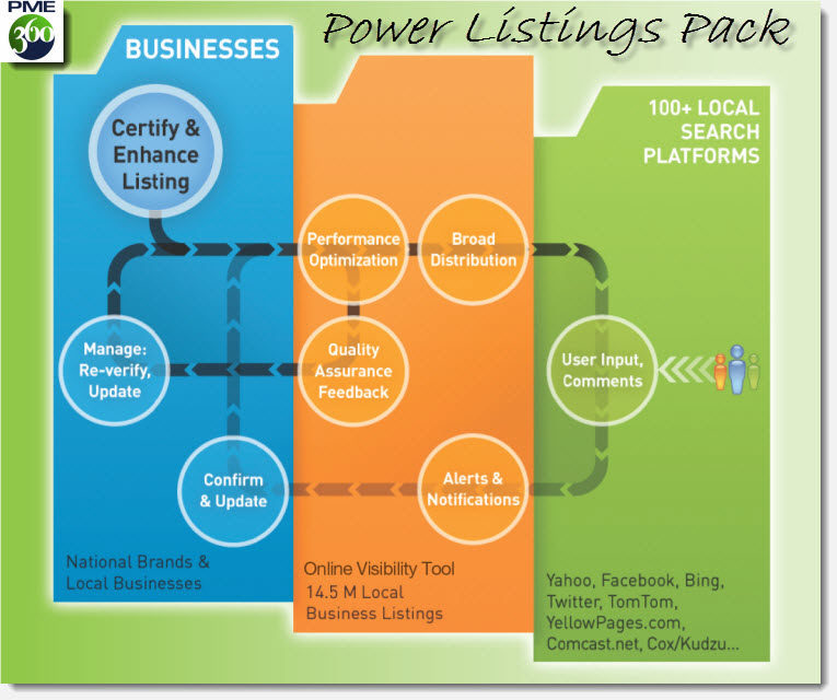 Power Listings Pack for Local Business Listings